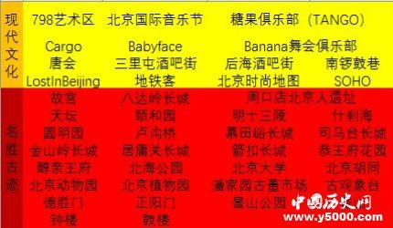 历史文化名城北京_北京好玩的地方
