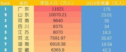 中国第一人口大省排名