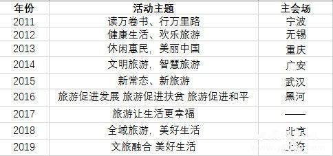 中国旅游日主题活动_中国旅游日门票活动有哪些