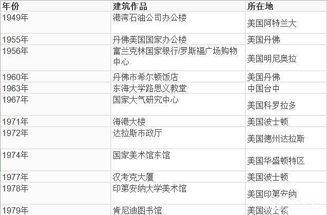 贝聿铭去世_贝聿铭生平故事和建筑作品介绍_中国历史网