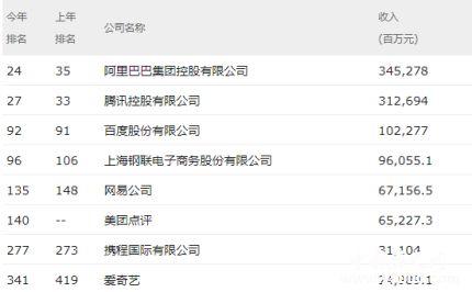 财富中国500强榜单揭晓_财富中国500强榜单内容是什么