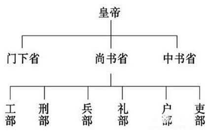杨坚实施的三省六部制
