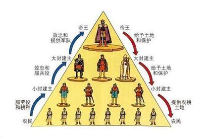 世卿世禄制是哪个朝代的_世卿世禄制简介_中国历史网